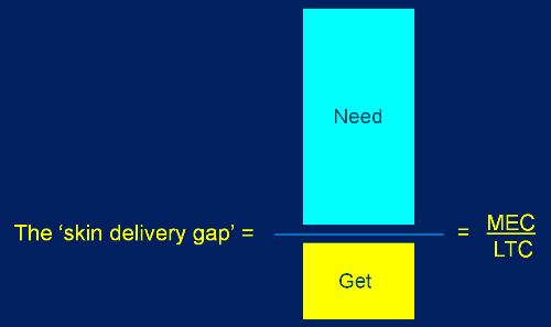 The skin delivery gap formula